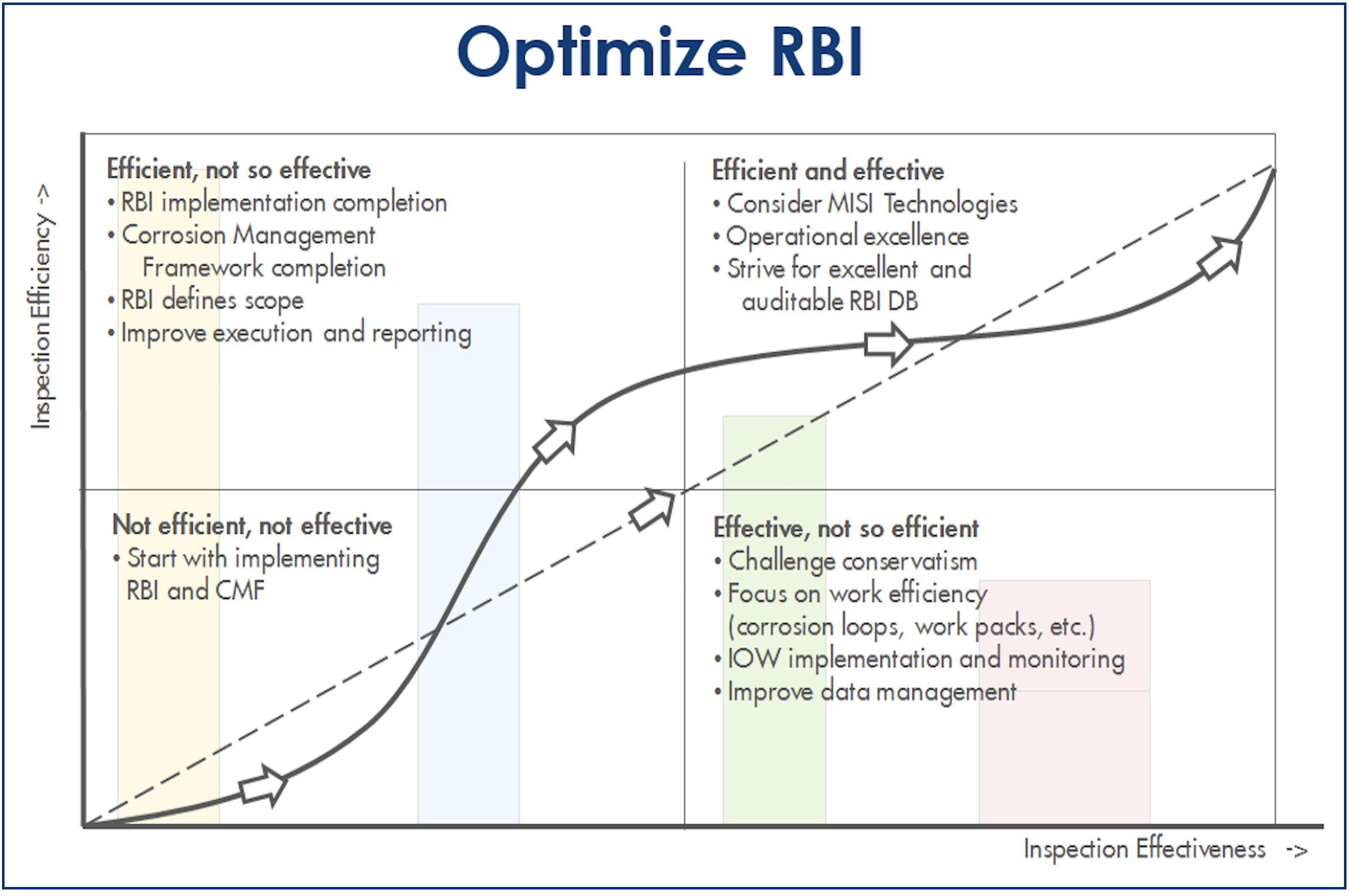 Optimize_RBI