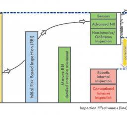 Technology_oil_gas_maintenance_inspection_optimisation_MISI_Sonovation_graph_effectiveness