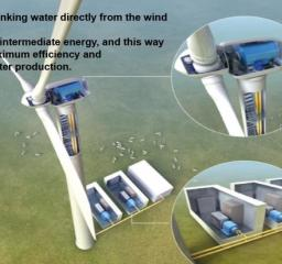 Technology_oil_gas_Sustainability_Fresh_water_electricity_windmill_Energy_efficiency_Solteq_Product overview