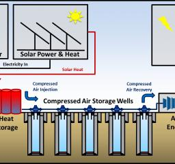 Technology_oil_gas_Sustainability_Cased_Wellbore_Compressed_Air_Storage_CleanTech_Geomechanics_general_thumbnail