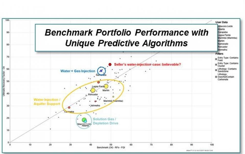Oil_Gas_Benchmarking_software_bMark_Belltree_limited_subsuface_wells_portfolio_performance