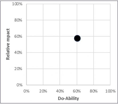 Outcome of the Tech Positioning Programme using an Impact versus Do-ability Matrix