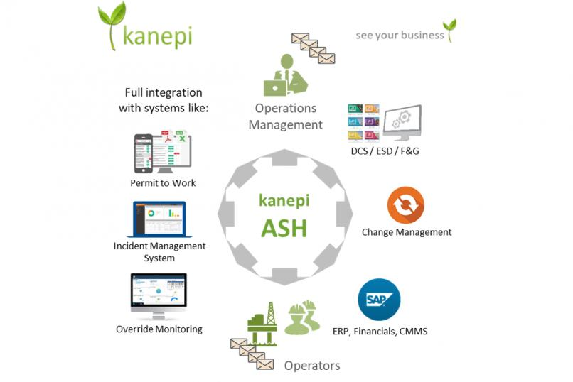 Kanepi_Asset_Management_Visualisation_Notification_Sharing_Real-time_Team_Post