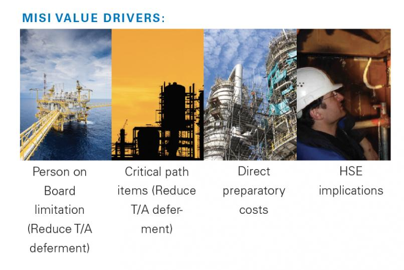 Technology_oil_gas_maintenance_inspection_optimisation_MISI_Sonovation_value_drivers