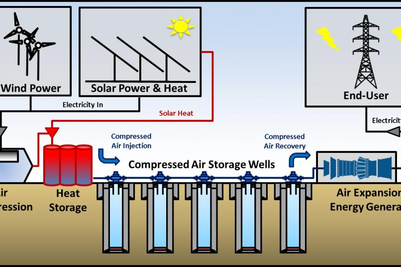 Technology_oil_gas_Sustainability_Cased_Wellbore_Compressed_Air_Storage_CleanTech_Geomechanics_general_view