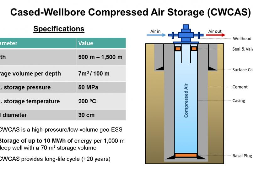Technology_oil_gas_Sustainability_Cased_Wellbore_Compressed_Air_Storage_CleanTech_Geomechanics_specifications