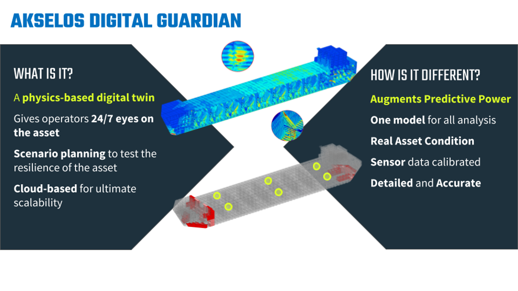 Technology_oil_gas_Digitalization_Operation_Asset_Maintenance_Condition_Based_twins_predictive_digital_twin_Akselos_guardian