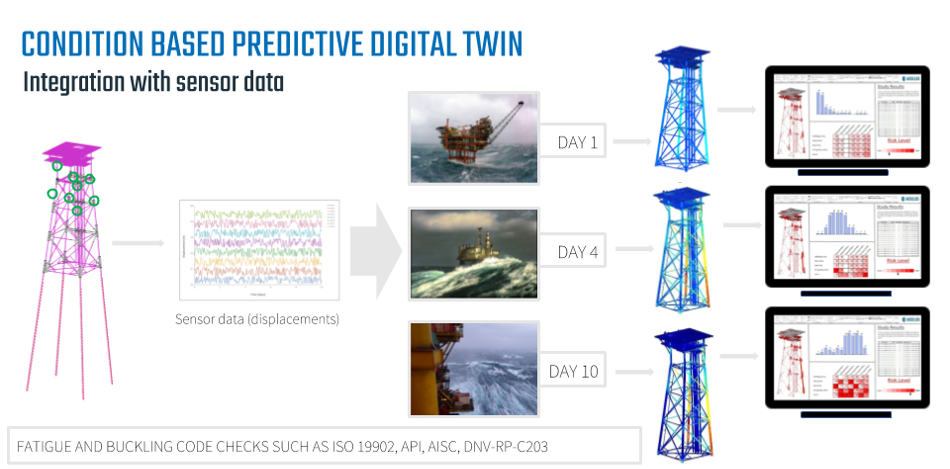 Technology_oil_gas_Digitalization_Operation_Asset_Maintenance_Condition_Based_twins_predictive_digital_twin_Akselos_tower
